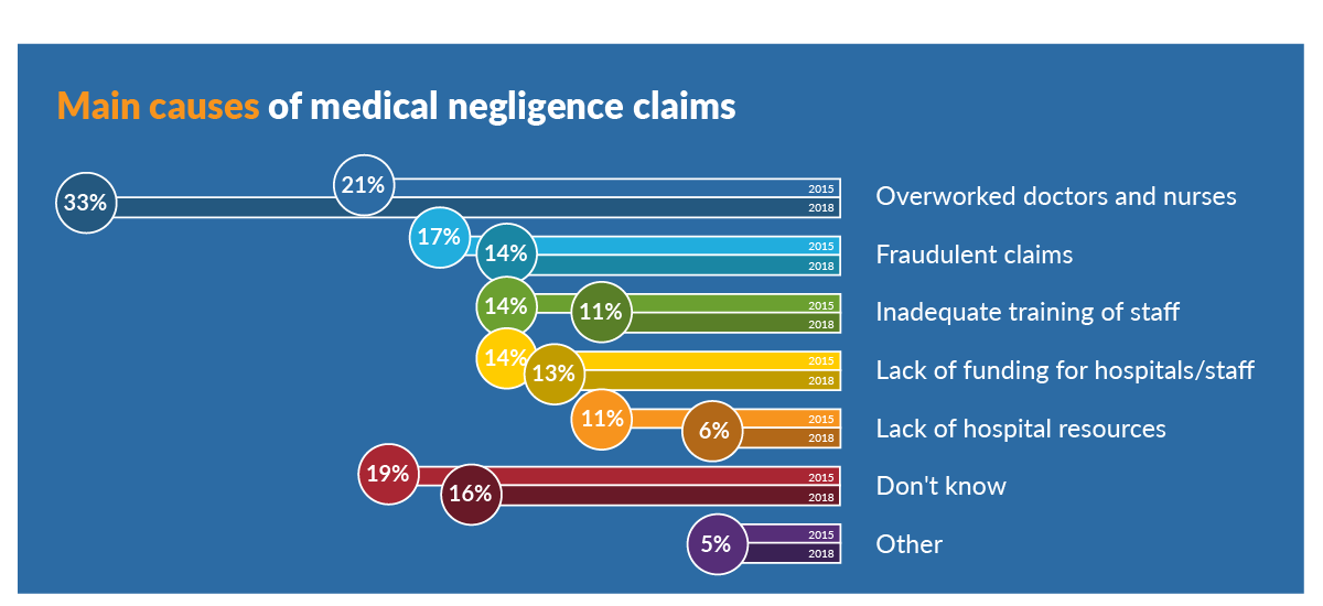 Main causes of medical negligence