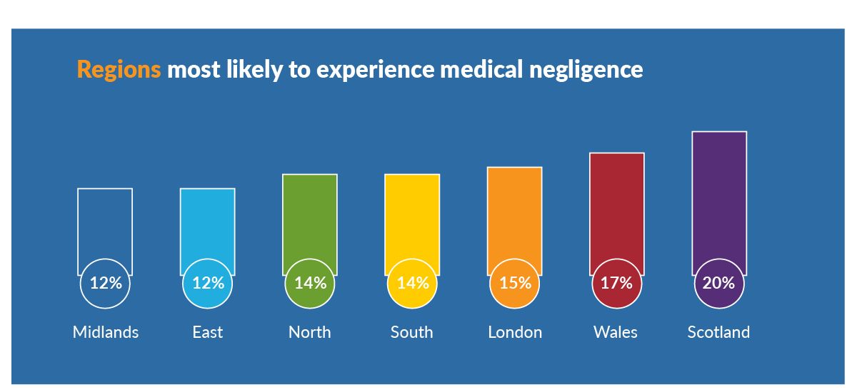 Regions most likely to experience medical negligence