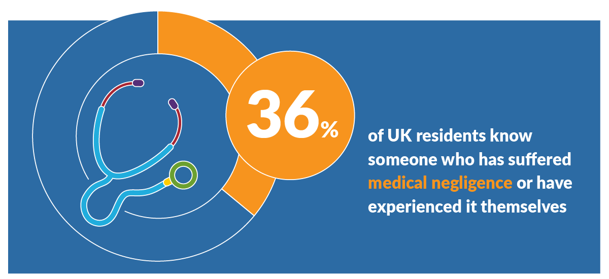 UK residents affected by medical negligence