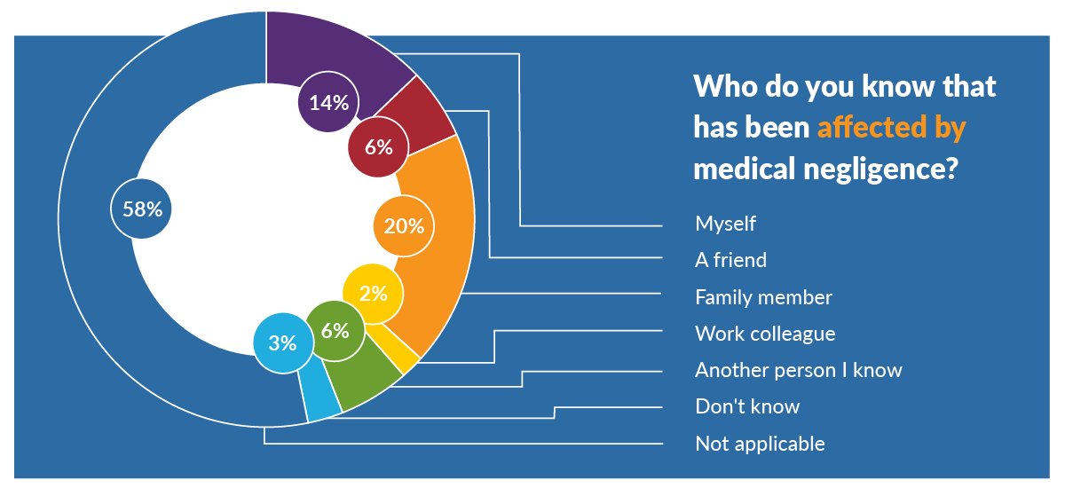 Who do you know that has been affected by medical negligence?